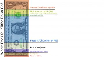 Where Does Your Tithe Dollar Go?